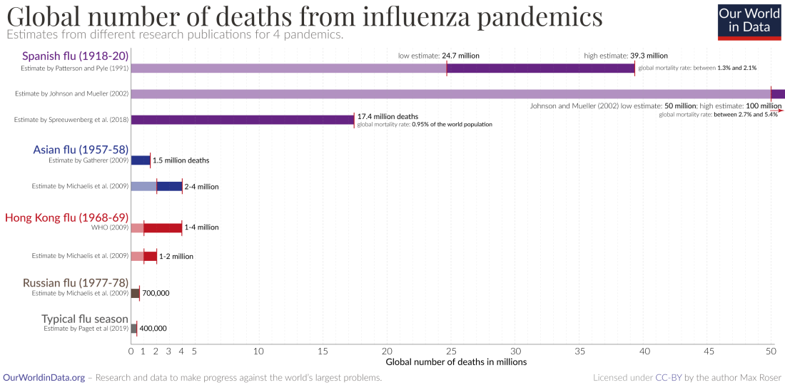 2020.03.15 OneWorld - Influenza-pandemics-in-comparison-1