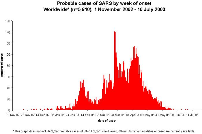 2020.03.15 SARS graph worldwide2003_7_13