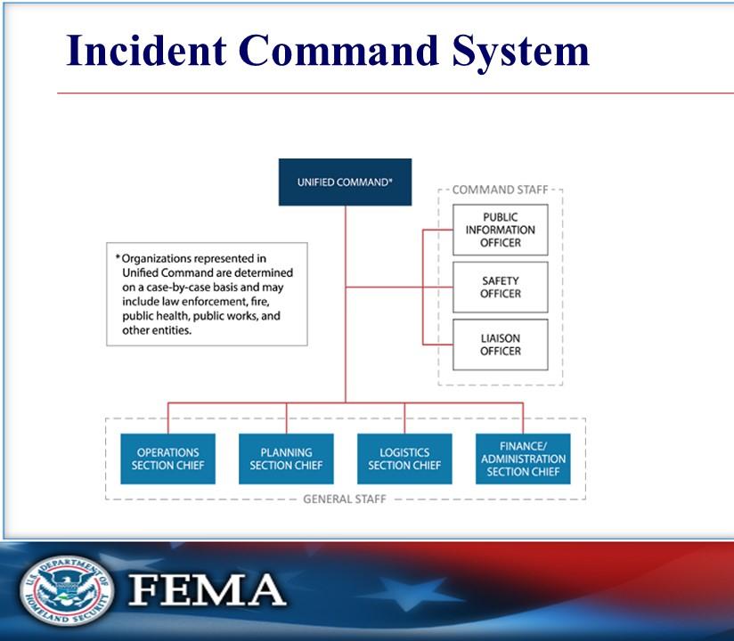 2020.08.23.v2 ICS org PPT slide