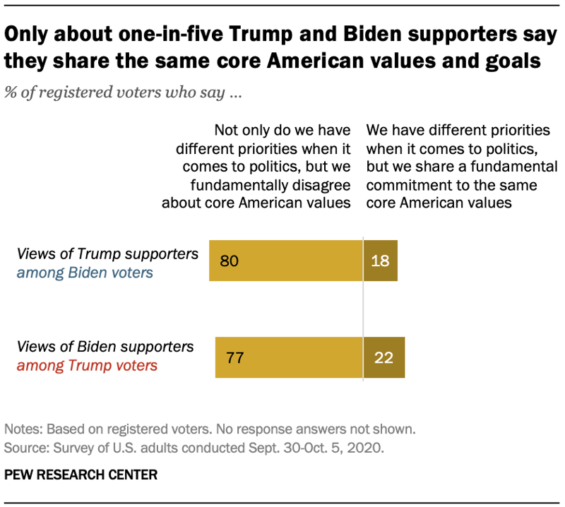 2020.11.20 Pew - election-and-voter-attitudes_0-03