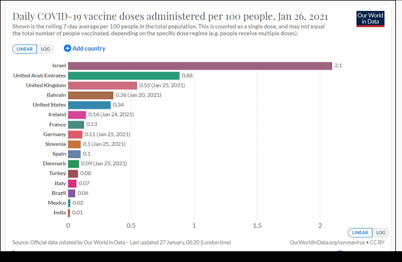 2021.01.27 Covid Vaccine rate