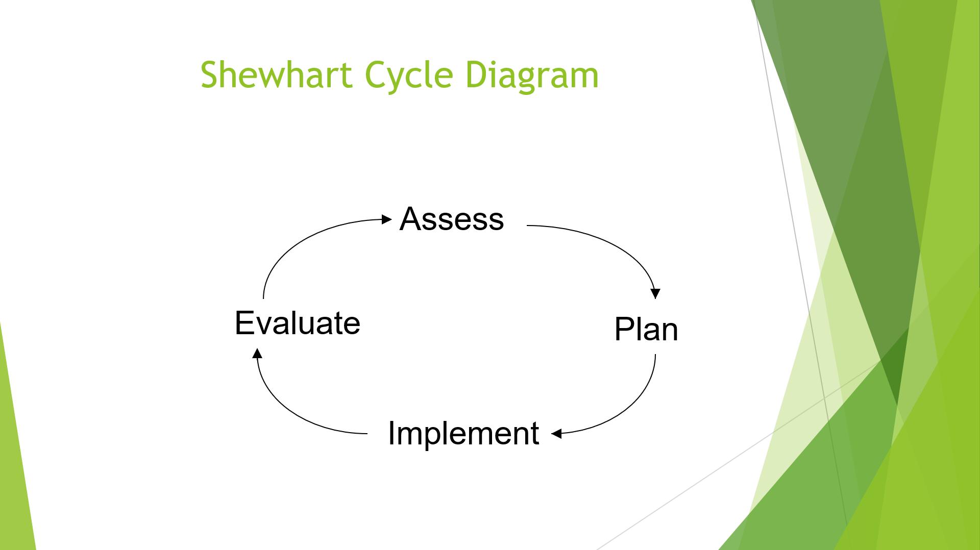 202107.15 Shewhart cycle